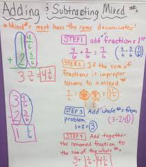 Addition Subtraction Regrouping Anchor Chart
