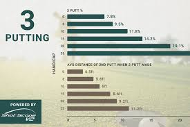 Study The Anatomy Of A 3 Putt Powered By Shot Scope