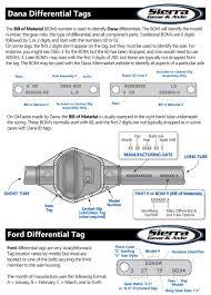 Dana Differential Identification Chart Differential Identification Sierra Gear Axle Sierra