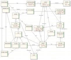 data model diagram tool images data flow diagram bpmn use case diagram standards wiring schematic