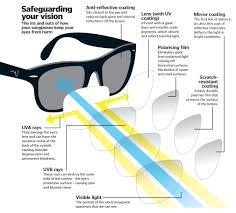 sunglasses diagram