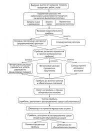 Курсовая работа Анализ торговли и прибыли торгового предприятия Схема взаимоувязки доходов и расходов предприятия