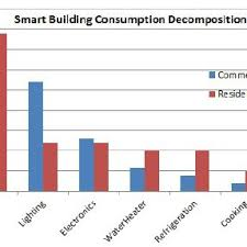 Bar Chart Of Electricity Consumption In Both Commercial And