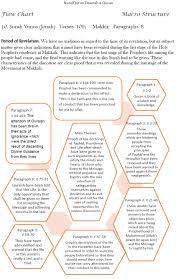 Flow Charts Of Surahs English Nurul Quran