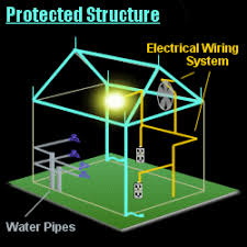 how lightning protection systems work protected structure