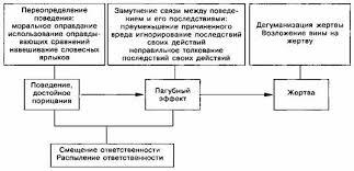 Фрейджер Р Теории личности Бандура социально когнитивная теория  Рис 22 2 Механизмы с помощью которых внутренний контроль выборочно включается или отключается от оценки предосудительного поведения в различные моменты