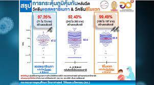 """ย้ำ! ผลศึกษาภูมิคุ้มกันขึ้นหลังฉีดวัคซีนทั้ง """"แอสตราฯ-ซิโนแวค""""   Hfocus.org  เจาะลึกระบบสุขภาพ"""