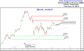 Amd Stock Analysis Trading Zone Trouble Ahead Coin