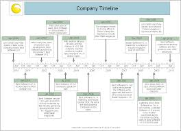 Examples Of Timelines For Projects Example Timelines Barca Fontanacountryinn Com
