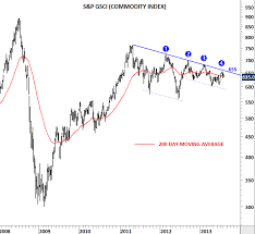 S P Gsci Commodity Index Tech Charts