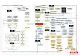 Zombie Survival Chart The Zombie Apocalypse Survival Flow Chart