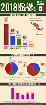 Presidental Election Results Infographic 2018 Mexican Presidential Election Results Wilson Center