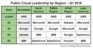 Cloud Market Share 2018 By Region Amazon Aws Microsoft
