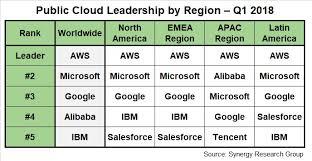 cloud market share 2018 by region amazon aws microsoft