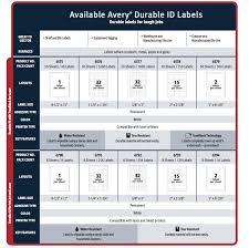 Avery Label Sizes Chart Avery Permanent Id Labels W Trueblock Technology Laser 8 1 2 X 11 White 50 Pack
