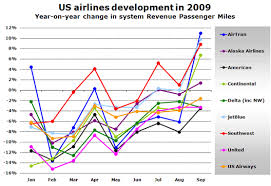 Airtran Jetblue And Southwest Lead Us Airline Demand Growth