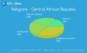 Demographics Of Central African Republic