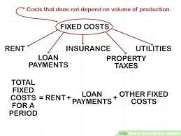 Break Even Graph Excel Break Even Graph Template Analysis Chart Cost Volume Profit Excel