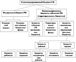 Реферат Бюджетная политика Российской Федерации  Бюджетная система РФ