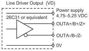 how to select apply and integrate the right encoder for an incremental encoder line driver output