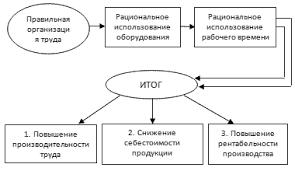 Реферат Оценка уровня организации труда на предприятии  Оценка уровня организации труда на предприятии