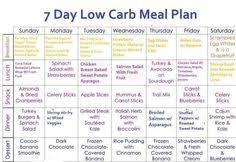 Carb Cycling Meal Plan Pdf Google Search In 2019 Low