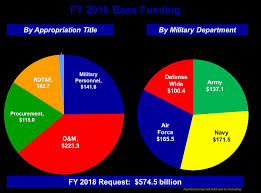 2018 Proposed Military Pay Chart Www Scotlandbycamper Com
