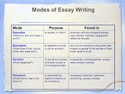 essay modes essay modes oglasi essay modes oglasi essay modes  essay modes oglasi coessay writing expository essay character analysis ppt modes of essay writing modepurposefound in
