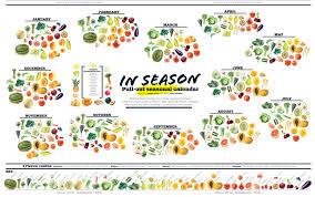 Seasonal Fruit And Veg Chart Uk Eating Seasonally Chart Seasonal Vegetable Chart New York