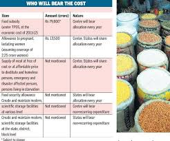 salient features of the proposed food security bill ias our  salient features of the proposed food security bill