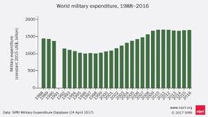 World Military Spending Increases In The Usa And Europe