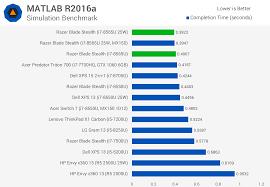 Testing Intel Whiskey Lake Cpus Core I7 8565u Review Techspot
