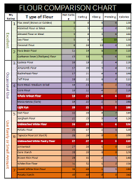 Flour Chart How Gluten Free Flours Compare For Carbs And