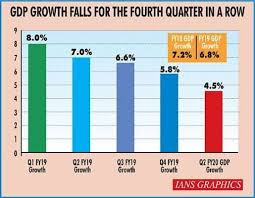 Rbi Smart Charts Rbi Monetary Policy Seven Key Data Points In Charts Ahead