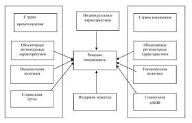 Реферат Статистическое изучение миграции населения в Республике  Рисунок 2 Факторы влияющие на принятие решения о миграции