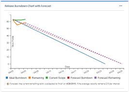 Release Burn Up Chart In Jira Stonikbyte Great Gadgets Add On Wiki Home Bitbucket