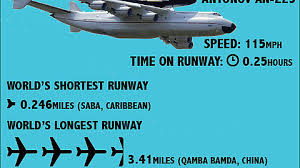 So just how long was that runway in Fast and Furious 6? - Imgur via Relatably.com