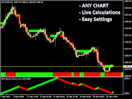 Buy The Renko Chart Live Technical Indicator For