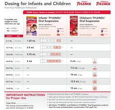 Dosing Chart Pediatrician In Dansville Ny Stony Brook