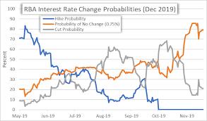 Au Dollar Chart Australian Dollar Forecast Aud Usd Aud Jpy Eur Aud Gbp Aud