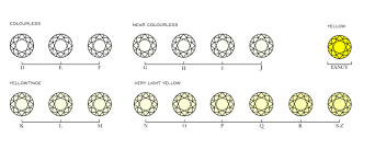 Diamond Colour And Clarity Chart Uk Buying A Diamond The Beginners Guide London Evening Standard