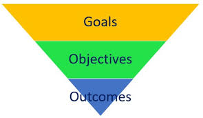 Learning Goals, Objectives, and Outcomes - The Peak Performance Center