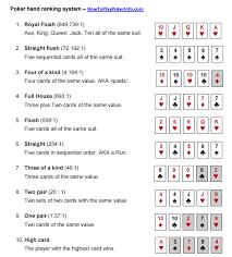 Texas Holdem Scoring Chart Poker Hands Chart Pdf Www Bedowntowndaytona Com
