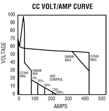 Welding Voltage And Current Chart Selecting A Constant Current Cc Dc Welder For Training