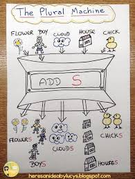 Plural Nouns Chart Heres An Idea Anchor Chart Ideas Plural Nouns Part 1 2