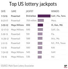 There is the possibility that the jackpot rolls over, which means that it increases because it is not won by any of the players. 1 6b Mega Millions Prize Due To Simple Math Some Surprises News Avpress Com