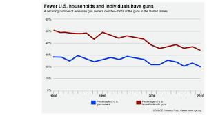 Analysis Fewer U S Gun Owners Own More Guns Cnnpolitics