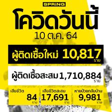 โควิดวันนี้ ติดเชื้อเพิ่ม 10,817 ราย สะสม 1,710,884 ราย เสียชีวิต 84 ราย