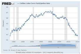 Why The Job Recovery Is A Farce Illustrated In Six Charts
