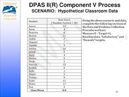 Ppt An Introduction To Dpas Ii Component 5 Powerpoint